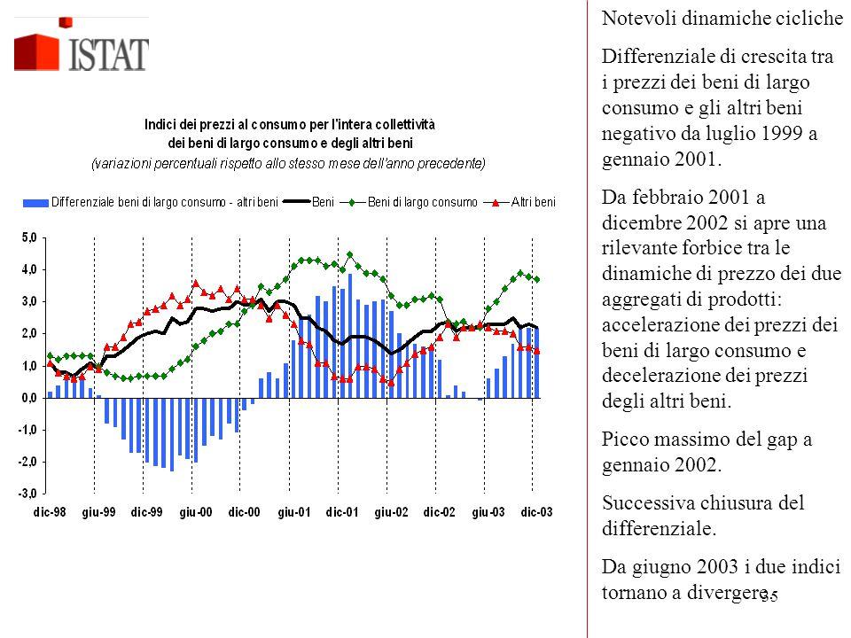 35 Notevoli dinamiche cicliche Differenziale di crescita tra i prezzi dei beni di largo consumo e gli altri beni negativo da luglio 1999 a gennaio 2001.