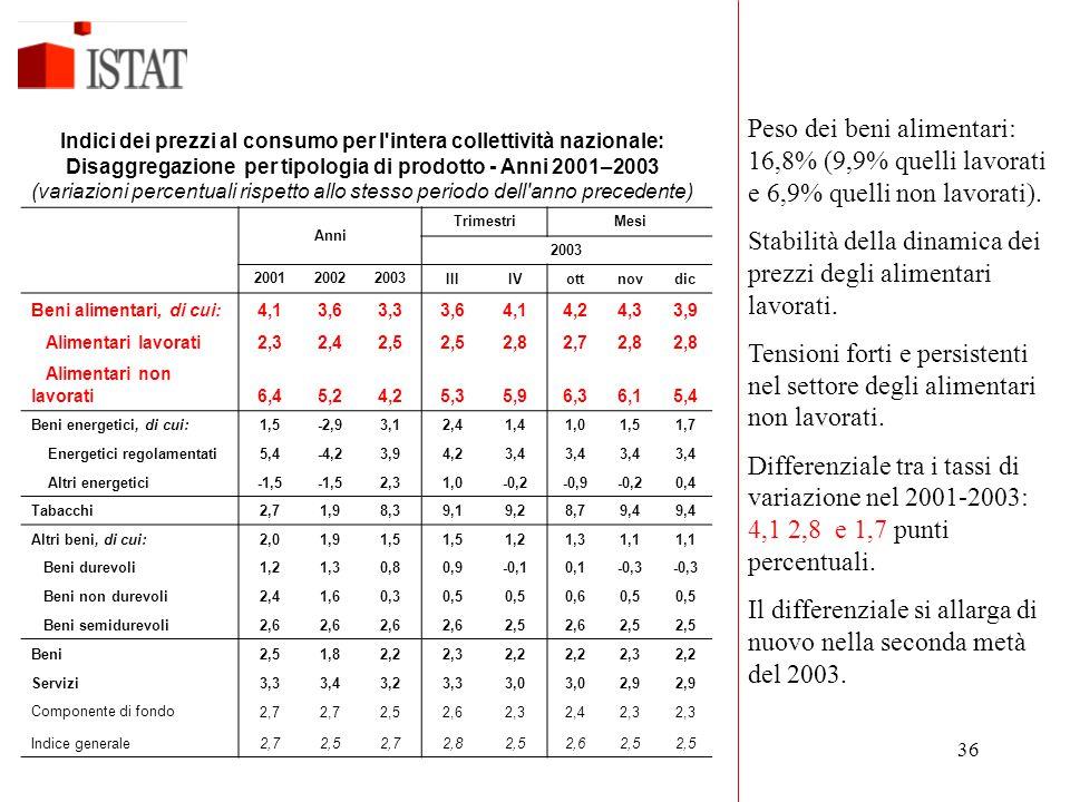 36 Anni TrimestriMesi 2003 200120022003IIIIVottnovdic Beni alimentari, di cui:4,13,63,33,64,14,24,33,9 Alimentari lavorati2,32,42,5 2,82,72,8 Alimenta