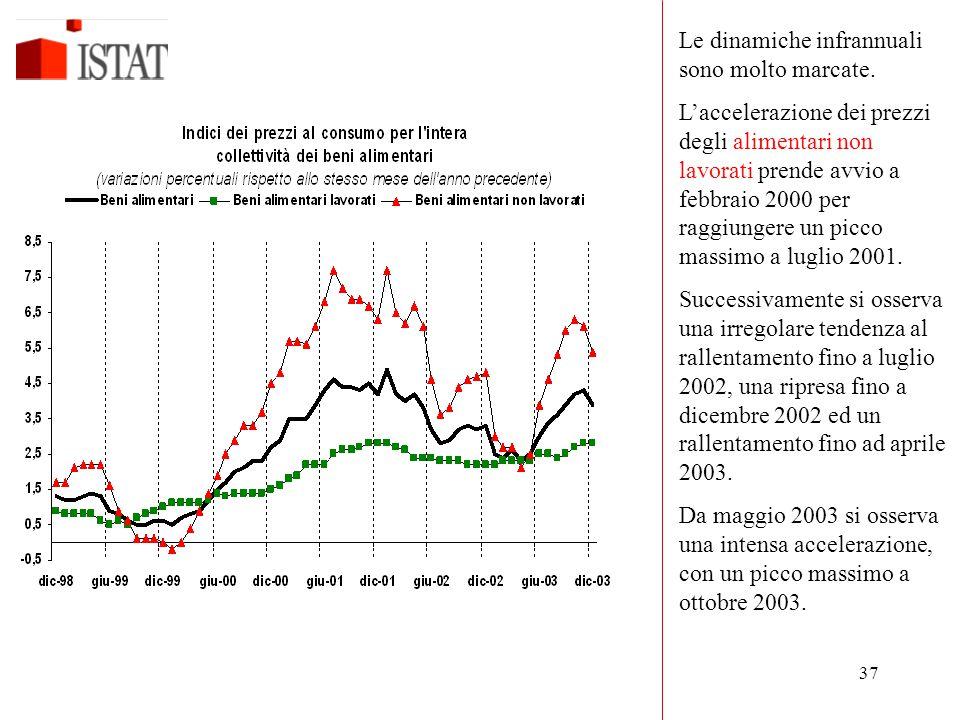 37 Le dinamiche infrannuali sono molto marcate. L'accelerazione dei prezzi degli alimentari non lavorati prende avvio a febbraio 2000 per raggiungere