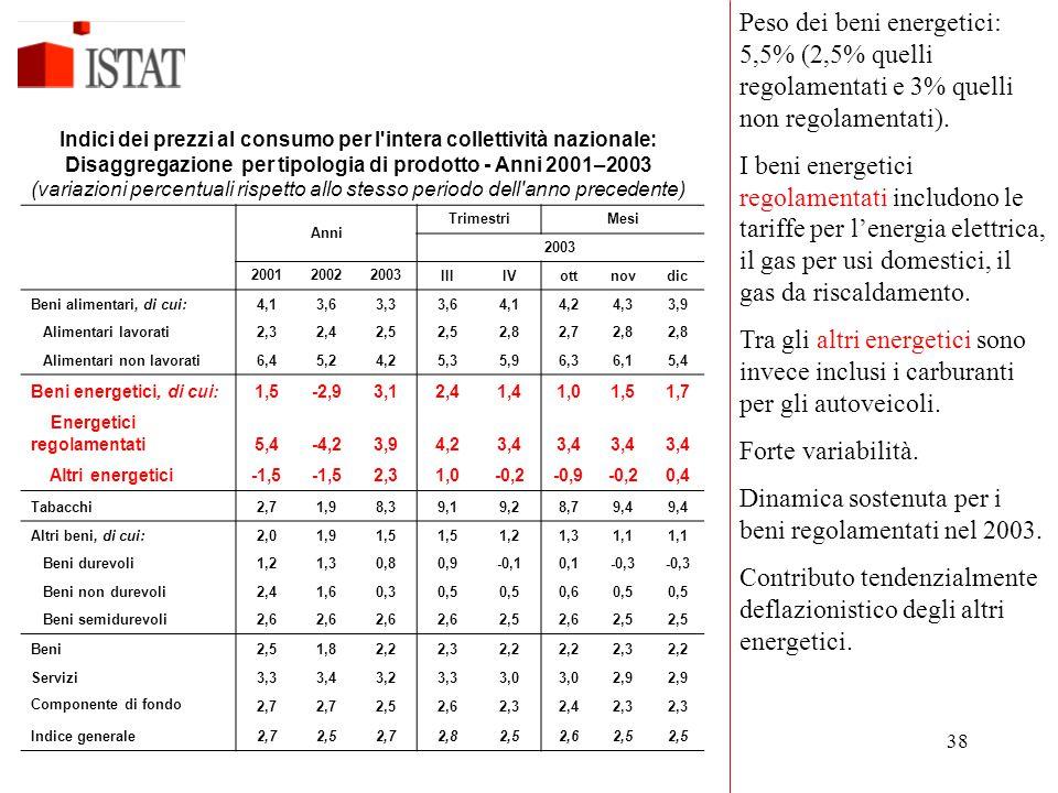 38 Anni TrimestriMesi 2003 200120022003IIIIVottnovdic Beni alimentari, di cui:4,13,63,33,64,14,24,33,9 Alimentari lavorati2,32,42,5 2,82,72,8 Alimenta