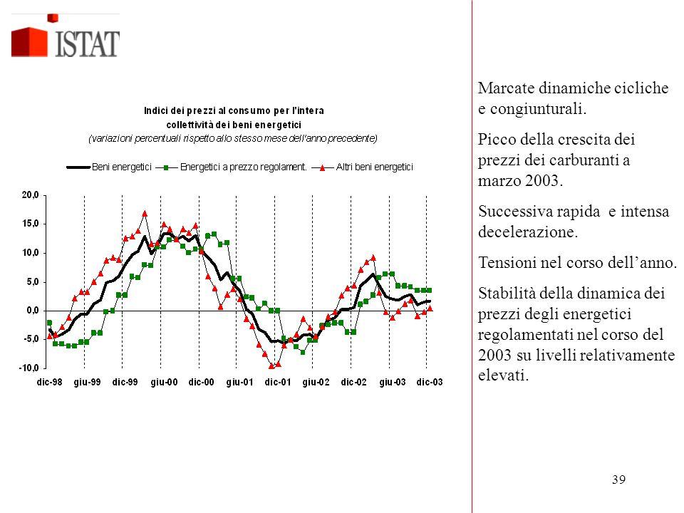 39 Marcate dinamiche cicliche e congiunturali. Picco della crescita dei prezzi dei carburanti a marzo 2003. Successiva rapida e intensa decelerazione.