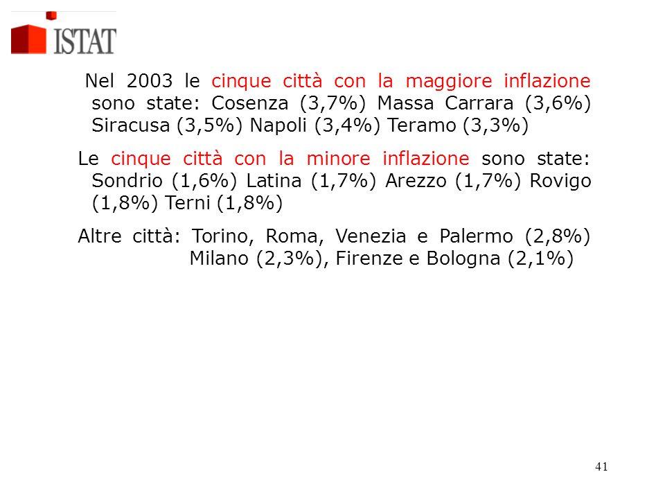 41 Nel 2003 le cinque città con la maggiore inflazione sono state: Cosenza (3,7%) Massa Carrara (3,6%) Siracusa (3,5%) Napoli (3,4%) Teramo (3,3%) Le cinque città con la minore inflazione sono state: Sondrio (1,6%) Latina (1,7%) Arezzo (1,7%) Rovigo (1,8%) Terni (1,8%) Altre città: Torino, Roma, Venezia e Palermo (2,8%) Milano (2,3%), Firenze e Bologna (2,1%)