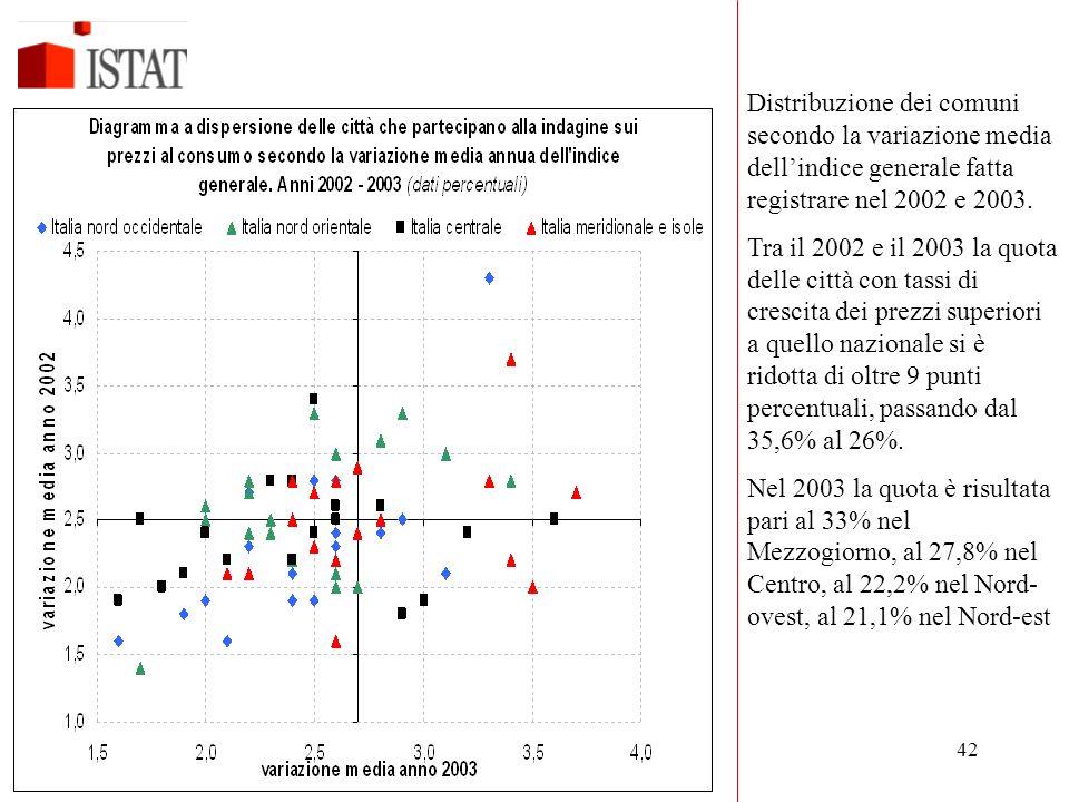 42 Distribuzione dei comuni secondo la variazione media dell'indice generale fatta registrare nel 2002 e 2003. Tra il 2002 e il 2003 la quota delle ci
