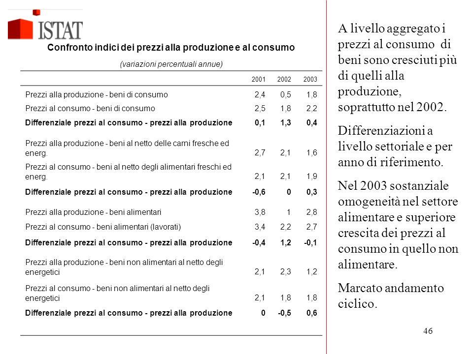 46 Differenziale prezzi al consumo - prezzi alla produzione00,51,1 Confronto indici dei prezzi alla produzione e al consumo (variazioni percentuali annue) 200120022003 Prezzi alla produzione - beni di consumo2,40,51,8 Prezzi al consumo - beni di consumo2,51,82,2 Differenziale prezzi al consumo - prezzi alla produzione0,11,30,4 Prezzi alla produzione - beni al netto delle carni fresche ed energ.2,72,11,6 Prezzi al consumo - beni al netto degli alimentari freschi ed energ.2,1 1,9 Differenziale prezzi al consumo - prezzi alla produzione-0,600,3 Prezzi alla produzione - beni alimentari3,812,8 Prezzi al consumo - beni alimentari (lavorati)3,42,22,7 Differenziale prezzi al consumo - prezzi alla produzione-0,41,2-0,1 Prezzi alla produzione - beni non alimentari al netto degli energetici2,12,31,2 Prezzi al consumo - beni non alimentari al netto degli energetici2,11,8 Differenziale prezzi al consumo - prezzi alla produzione0-0,50,6 A livello aggregato i prezzi al consumo di beni sono cresciuti più di quelli alla produzione, soprattutto nel 2002.