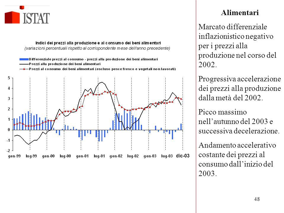 48 Alimentari Marcato differenziale inflazionistico negativo per i prezzi alla produzione nel corso del 2002. Progressiva accelerazione dei prezzi all
