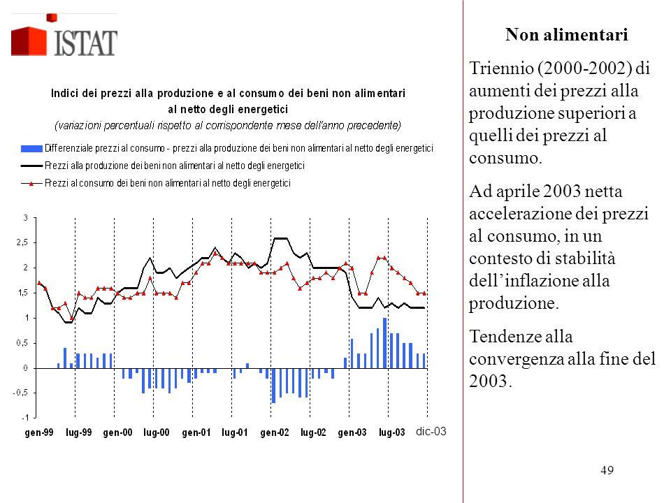 49 Non alimentari Triennio (2000-2002) di aumenti dei prezzi alla produzione superiori a quelli dei prezzi al consumo. Ad aprile 2003 netta accelerazi