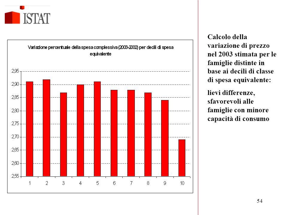 54 Calcolo della variazione di prezzo nel 2003 stimata per le famiglie distinte in base ai decili di classe di spesa equivalente: lievi differenze, sfavorevoli alle famiglie con minore capacità di consumo