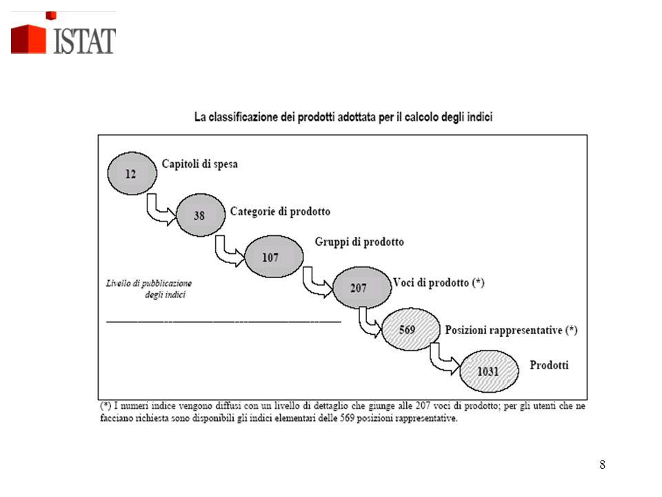 29 Il confronto tra indice generale e componente core (rappresenta l'87,6% dei pesi) segnala il ruolo delle componenti volatili (alimentari freschi ed energia).