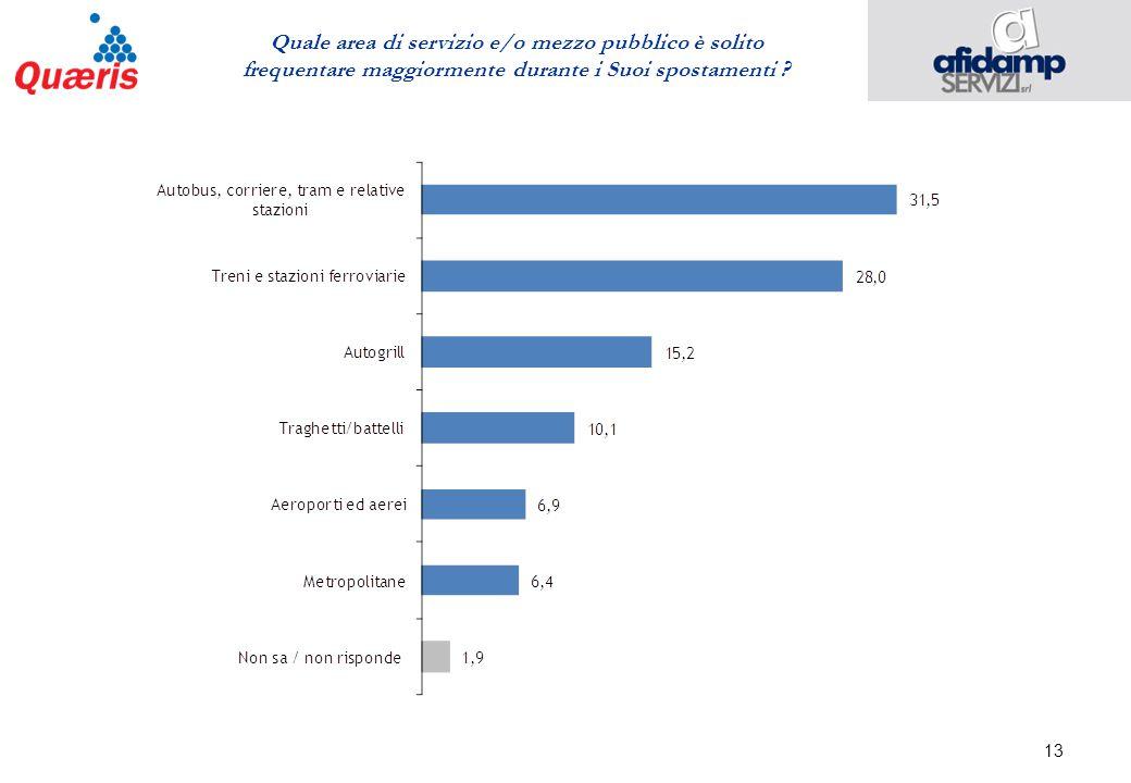 13 Quale area di servizio e/o mezzo pubblico è solito frequentare maggiormente durante i Suoi spostamenti