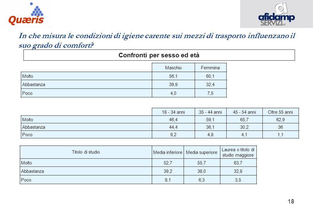 18 In che misura le condizioni di igiene carente sui mezzi di trasporto influenzano il suo grado di comfort.