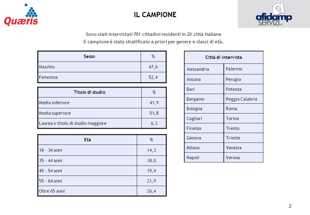 2 IL CAMPIONE Sono stati intervistati 701 cittadini residenti in 20 città italiane Il campione è stato stratificato a priori per genere e classi di età.