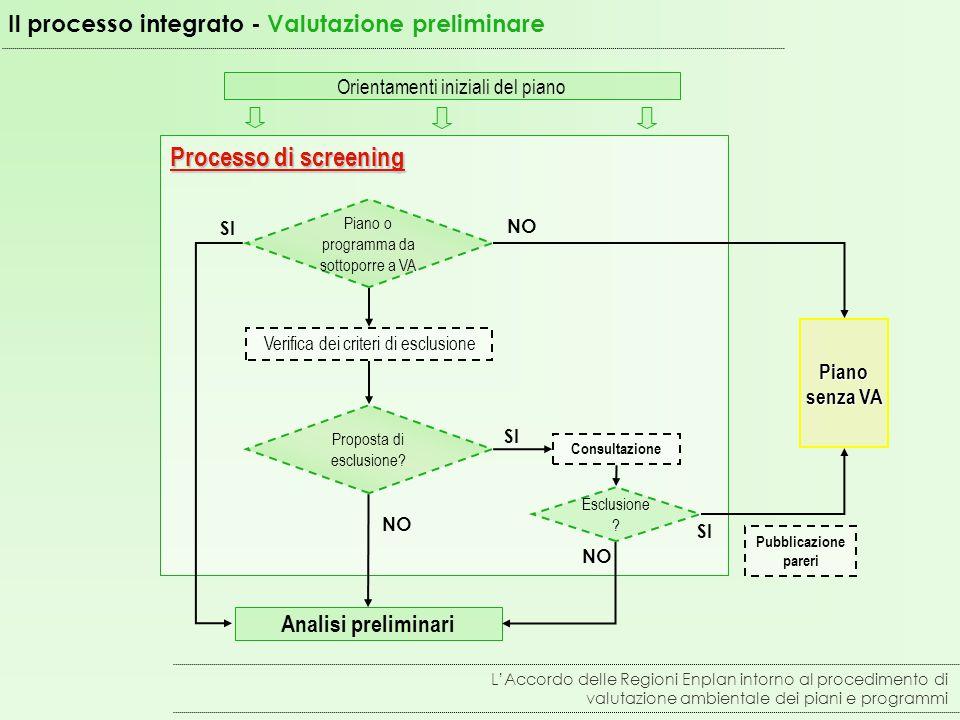 Il processo integrato - Valutazione preliminare Processo di screening Verifica dei criteri di esclusione Consultazione Analisi preliminari Orientamenti iniziali del piano Piano o programma da sottoporre a VA Proposta di esclusione.