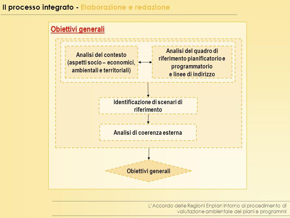 Obiettivi generali Il processo integrato - Elaborazione e redazione L'Accordo delle Regioni Enplan intorno al procedimento di valutazione ambientale dei piani e programmi Identificazione di scenari di riferimento Analisi del quadro di riferimento pianificatorio e programmatorio e linee di indirizzo Analisi di coerenza esterna Analisi del contesto (aspetti socio – economici, ambientali e territoriali) Obiettivi generali