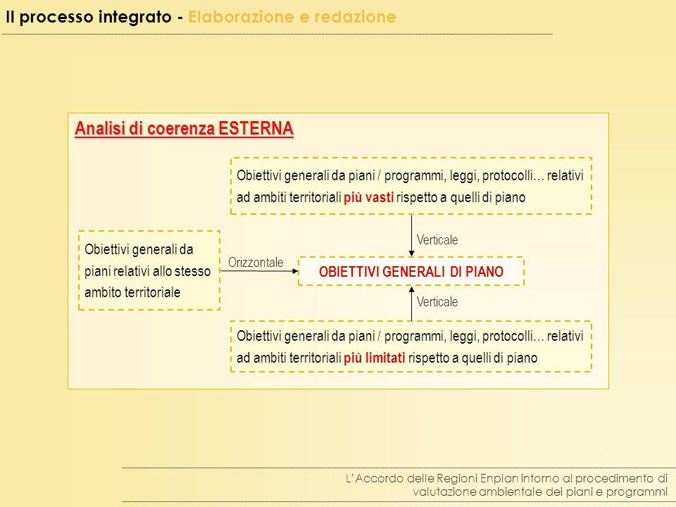 Analisi di coerenza ESTERNA Obiettivi generali da piani / programmi, leggi, protocolli… relativi ad ambiti territoriali più vasti rispetto a quelli di piano OBIETTIVI GENERALI DI PIANO Obiettivi generali da piani / programmi, leggi, protocolli… relativi ad ambiti territoriali più limitati rispetto a quelli di piano Obiettivi generali da piani relativi allo stesso ambito territoriale Orizzontale Verticale L'Accordo delle Regioni Enplan intorno al procedimento di valutazione ambientale dei piani e programmi Il processo integrato - Elaborazione e redazione