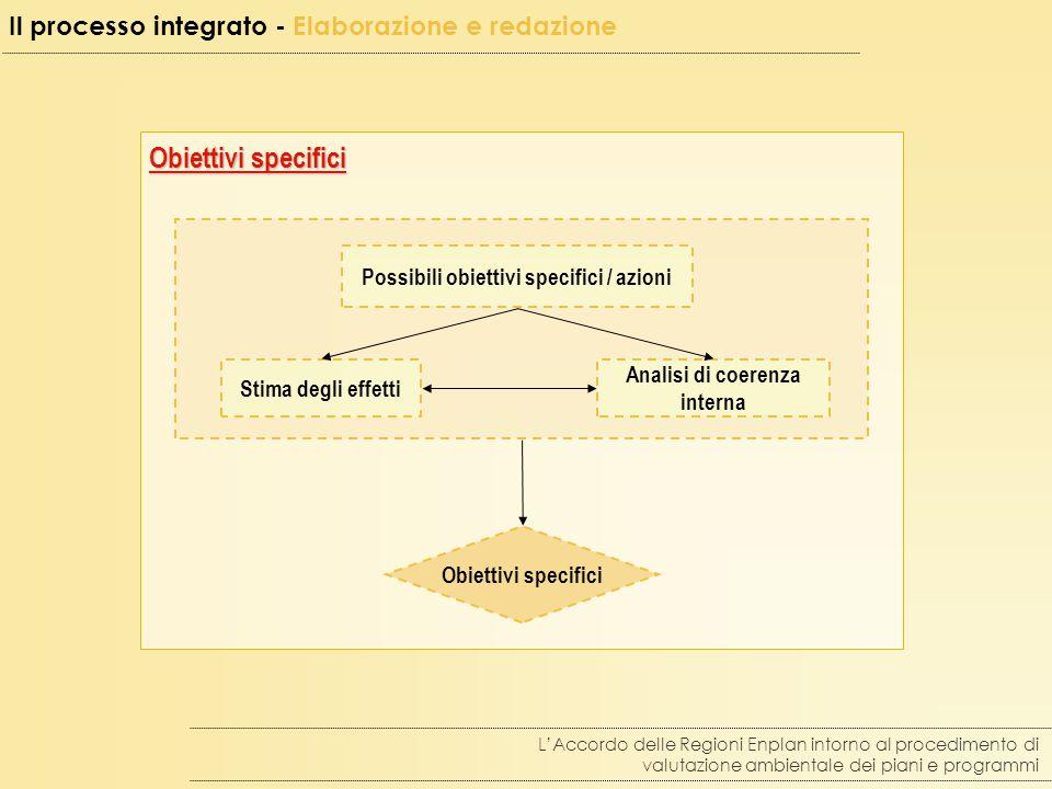 Obiettivi specifici L'Accordo delle Regioni Enplan intorno al procedimento di valutazione ambientale dei piani e programmi Stima degli effetti Analisi di coerenza interna Possibili obiettivi specifici / azioni Obiettivi specifici Il processo integrato - Elaborazione e redazione