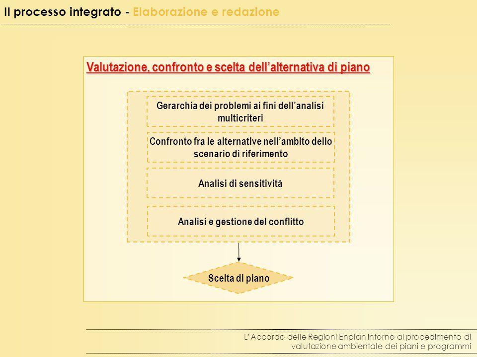 Valutazione, confronto e scelta dell'alternativa di piano Valutazione, confronto e scelta dell'alternativa di piano L'Accordo delle Regioni Enplan intorno al procedimento di valutazione ambientale dei piani e programmi Scelta di piano Il processo integrato - Elaborazione e redazione Gerarchia dei problemi ai fini dell'analisi multicriteri Confronto fra le alternative nell'ambito dello scenario di riferimento Analisi e gestione del conflitto Analisi di sensitività