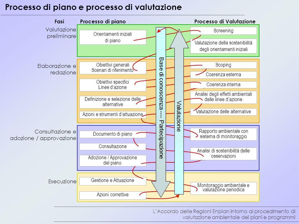 Processo di piano e processo di valutazione L'Accordo delle Regioni Enplan intorno al procedimento di valutazione ambientale dei piani e programmi Consultazione e adozione / approvazione Valutazione preliminare Elaborazione e redazione Esecuzione Processo di pianoProcesso di Valutazione Consultazione Documento di piano Obiettivi generali Scenari di riferimento Obiettivi specifici Linee d'azione Orientamenti iniziali di piano Definizione e selezione delle alternative Azioni e strumenti d'attuazione Screening Valutazione della sostenibilità degli orientamenti iniziali Coerenza esterna Analisi degli effetti ambientali delle linee d'azione Valutazione delle alternative Rapporto ambientale con sistema di monitoraggio Analisi di sostenibilità delle osservazioni Monitoraggio ambientale e valutazione periodica Gestione e Attuazione Azioni correttive Adozione / Approvazione del piano Scoping Coerenza interna Base di conoscenza ---- Partecipazione Valutazione Fasi