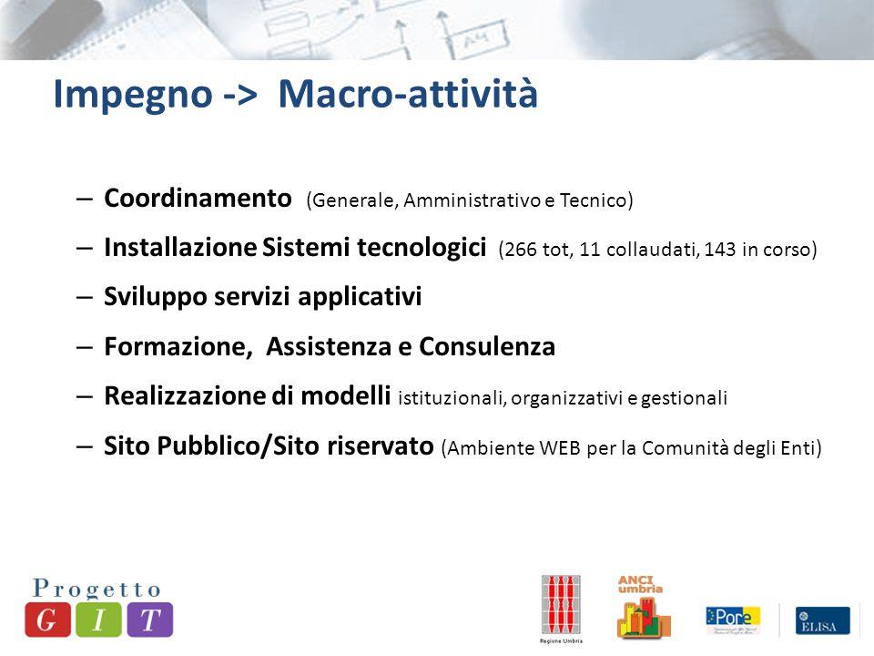 Impegno -> Macro-attività – Coordinamento (Generale, Amministrativo e Tecnico) – Installazione Sistemi tecnologici (266 tot, 11 collaudati, 143 in cor