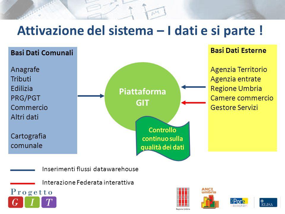 Attivazione del sistema – I dati e si parte .