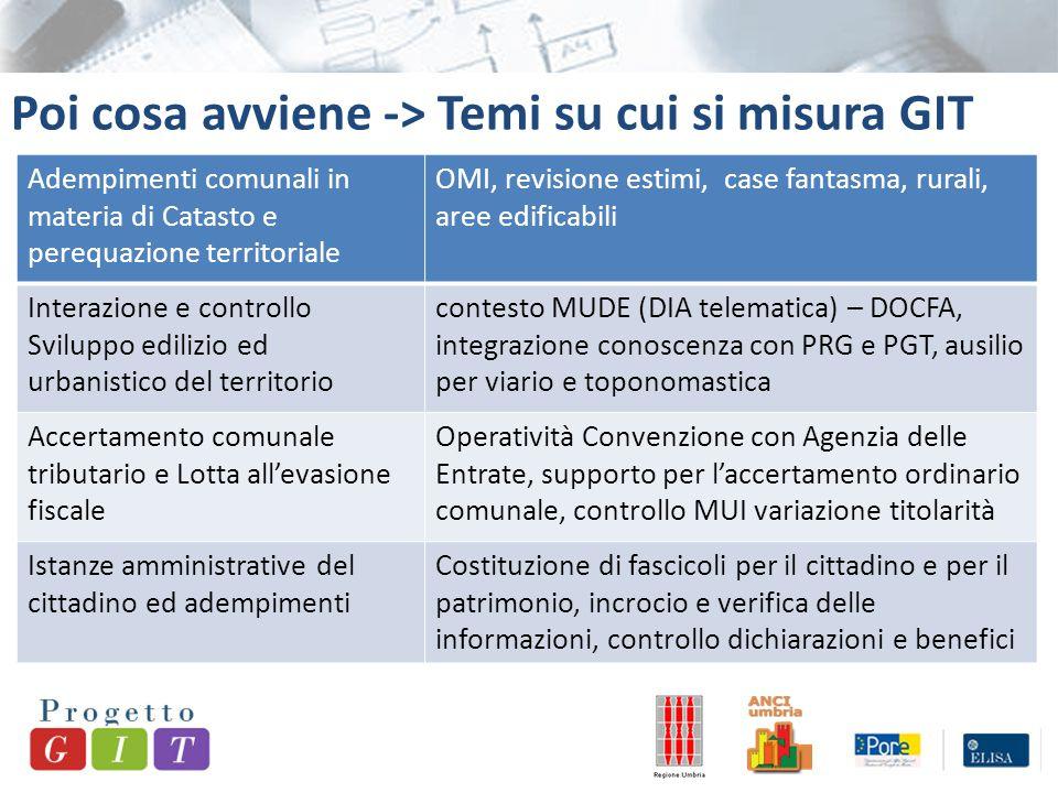 Poi cosa avviene -> Temi su cui si misura GIT Adempimenti comunali in materia di Catasto e perequazione territoriale OMI, revisione estimi, case fanta