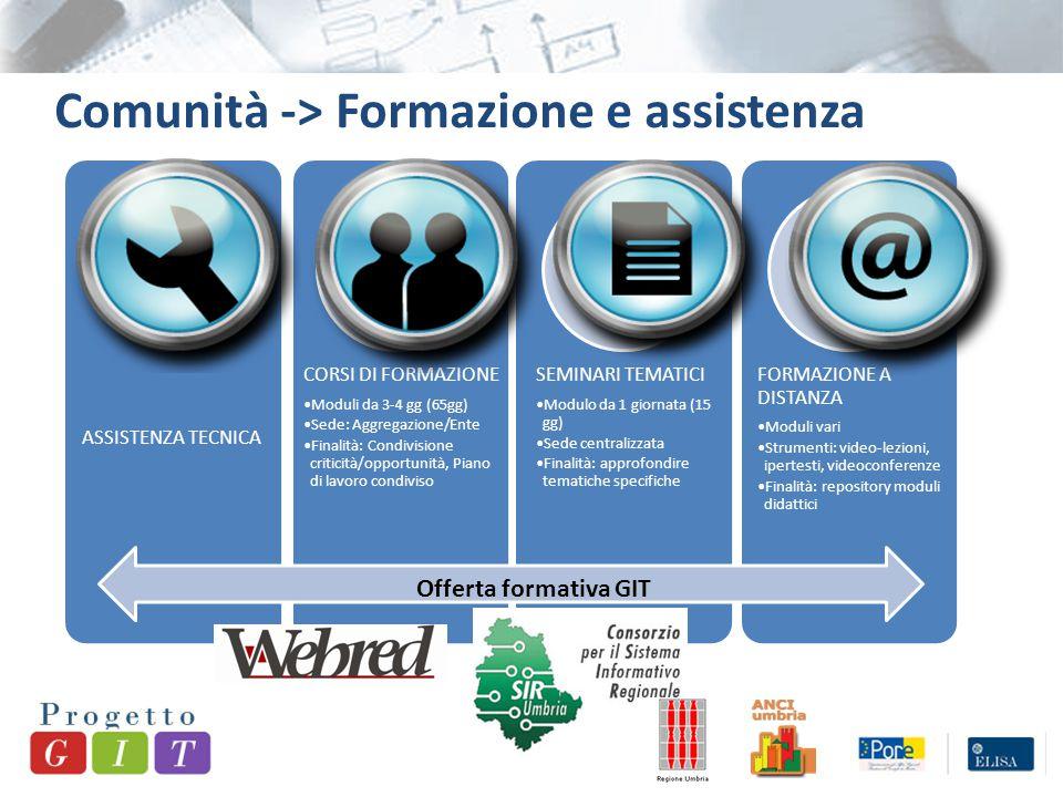 Comunità -> Formazione e assistenza Offerta formativa GIT