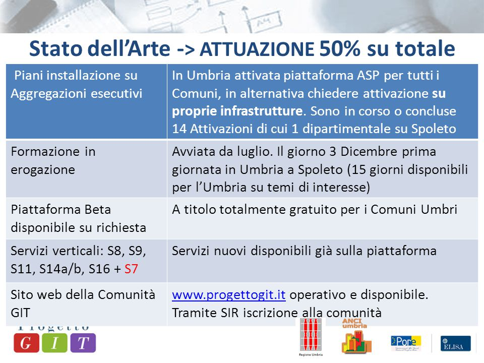 Piani installazione su Aggregazioni esecutivi In Umbria attivata piattaforma ASP per tutti i Comuni, in alternativa chiedere attivazione su proprie infrastrutture.