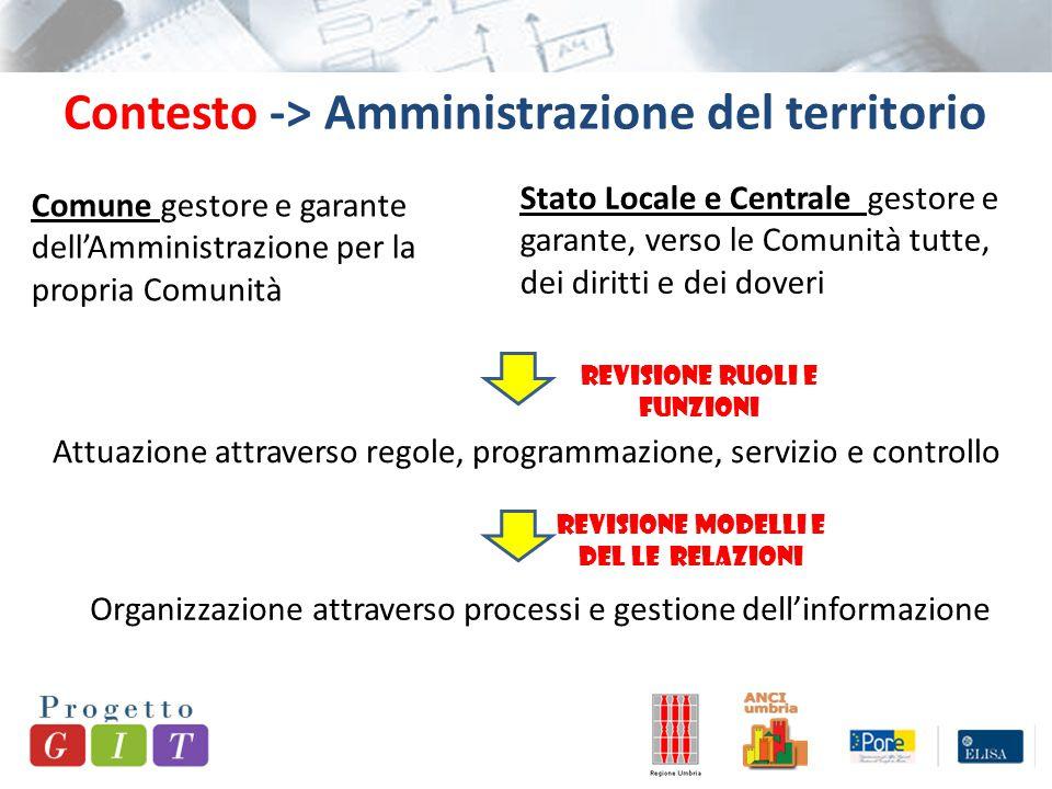 Contesto -> Amministrazione del territorio Comune gestore e garante dell'Amministrazione per la propria Comunità Stato Locale e Centrale gestore e gar