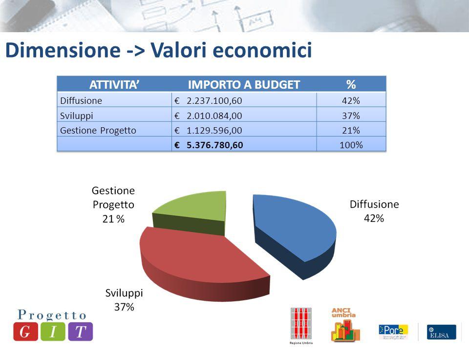 Dimensione -> Valori economici