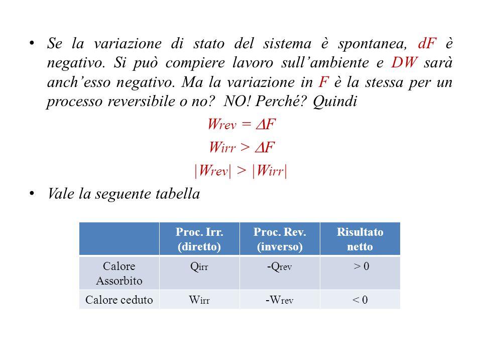 Per dimostrarlo riparto dall'equazione che combina il primo ed il secondo principio, scritta come dU - DW - TdS < 0 In condizioni isoterme, vale (siccome dT = 0) dU - DW - TdS - SdT< 0 dove d(U-TS) = dF dF - DW< 0 dF < dW Se P non è costante, le relazioni tra reversibilità ed equilibrio da un lato e irreversibilità e spontaneità dall'altro non sono valide.