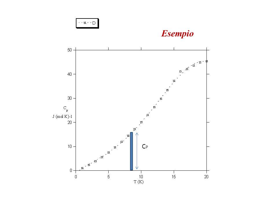 Un primo tentativo Provo a calcolare l'entropia assoluta in funzione della temperatura per un solido a partire dall'equazione S P (T) = S 0 + ∫C P dT/T integrata nel modo che vedrete.