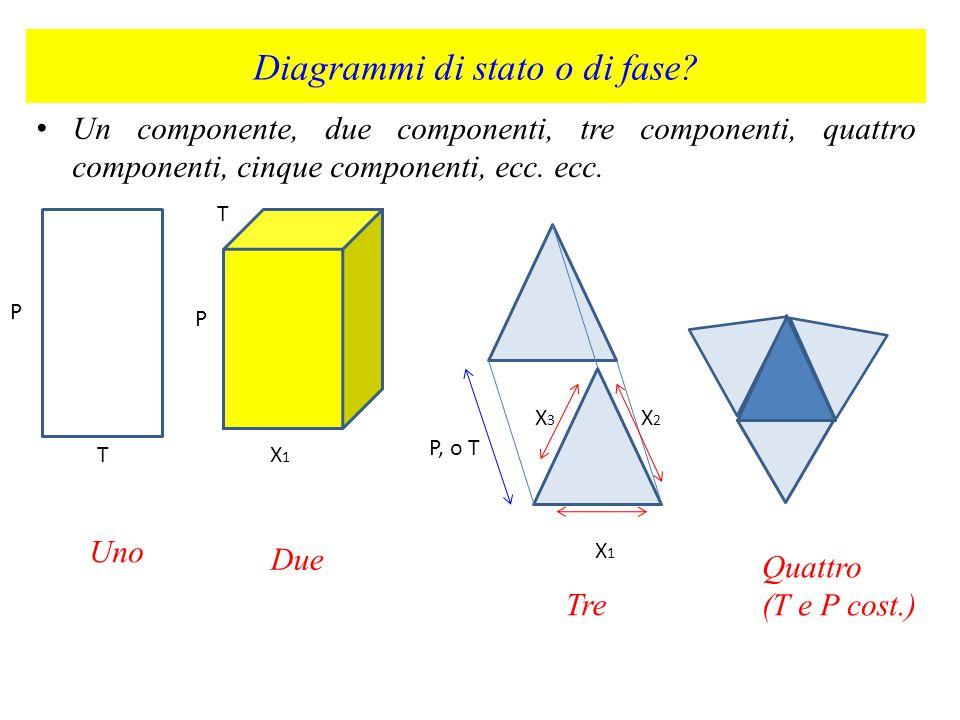Una varianza diversa da quanto detto sopra non è prevista in sistemi binari o ternari, che possono essere raffigurati graficamente in tre dimensioni.