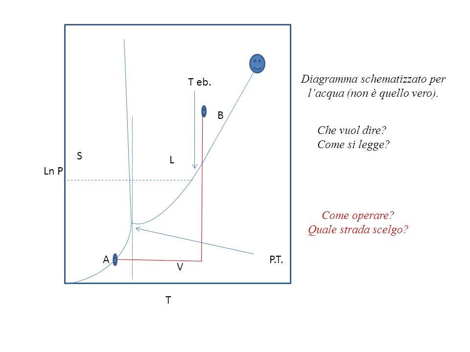 Il primo principio.1.Come procedere nel definire le operazioni di misura, o di calcolo.