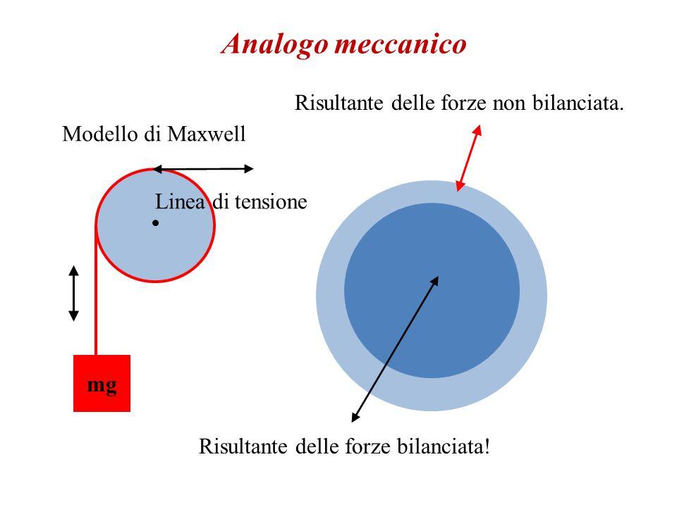 Analogo meccanico (da Maxwell).Considerate una goccia d'acqua in aria (od in olio).