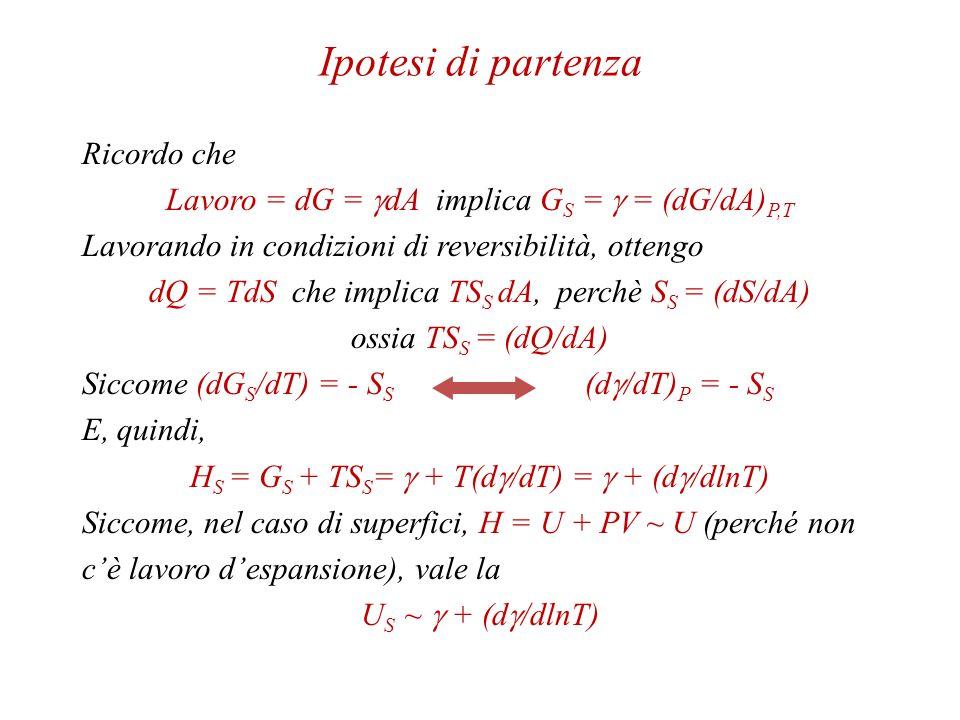Termodinamica delle Interfasi fluide.A chi si applica.