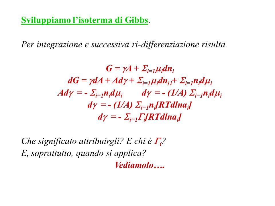 Lavorando a P e T costanti, quindi, ottengo dG = +  i=1 m i dn i +  dA Isoterma di Gibbs Per cui … (quando?) 0 = - P a dV a - P b dV b +  dA dV = 0 = dV a + dV b (P a - P b )dV a =  dA Vediamo il succo dell'isoterma di Gibbs.