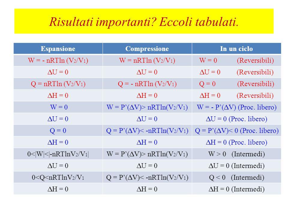 Essa Epitomises the quintessential features of ideal gases .