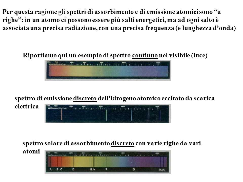 Per questa ragione gli spettri di assorbimento e di emissione atomici sono a righe : in un atomo ci possono essere più salti energetici, ma ad ogni salto è associata una precisa radiazione, con una precisa frequenza (e lunghezza d'onda) Riportiamo qui un esempio di spettro continuo nel visibile (luce) spettro di emissione discreto dell idrogeno atomico eccitato da scarica elettrica spettro solare di assorbimento discreto con varie righe da vari atomi