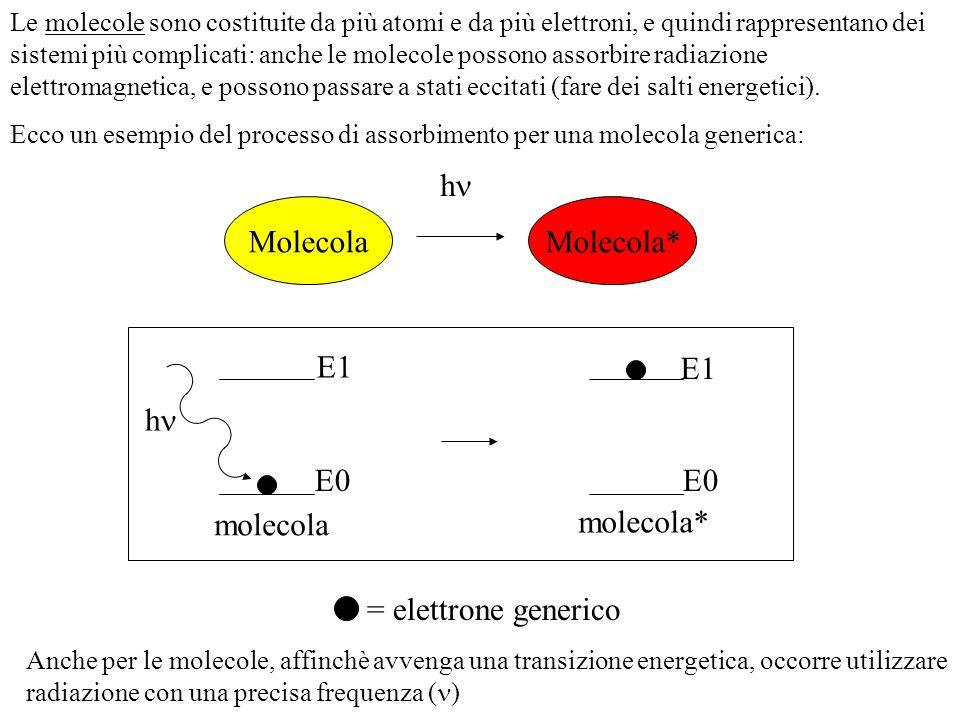 molecola molecola* h E0 E1 Ecco un esempio del processo di assorbimento per una molecola generica: Le molecole sono costituite da più atomi e da più elettroni, e quindi rappresentano dei sistemi più complicati: anche le molecole possono assorbire radiazione elettromagnetica, e possono passare a stati eccitati (fare dei salti energetici).