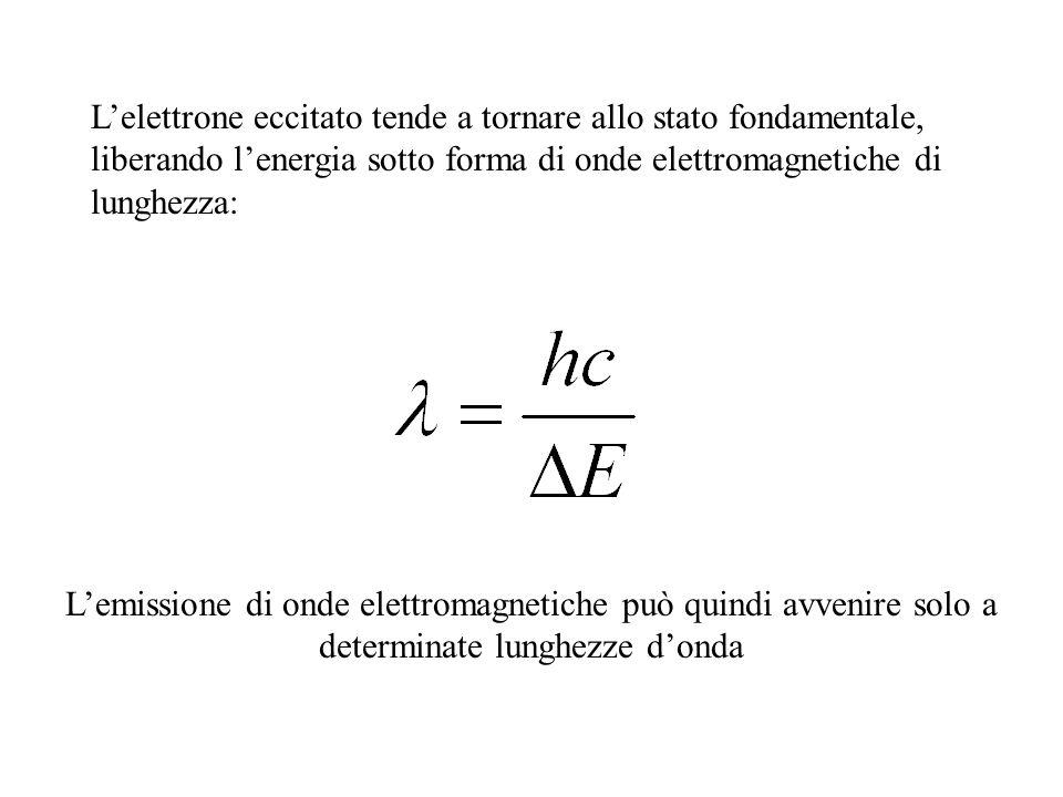 L'elettrone eccitato tende a tornare allo stato fondamentale, liberando l'energia sotto forma di onde elettromagnetiche di lunghezza: L'emissione di onde elettromagnetiche può quindi avvenire solo a determinate lunghezze d'onda