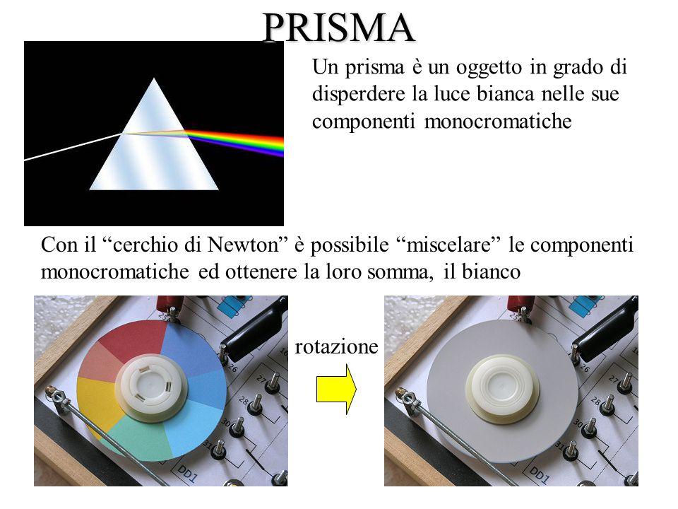 Un prisma è un oggetto in grado di disperdere la luce bianca nelle sue componenti monocromatiche Con il cerchio di Newton è possibile miscelare le componenti monocromatiche ed ottenere la loro somma, il bianco rotazionePRISMA