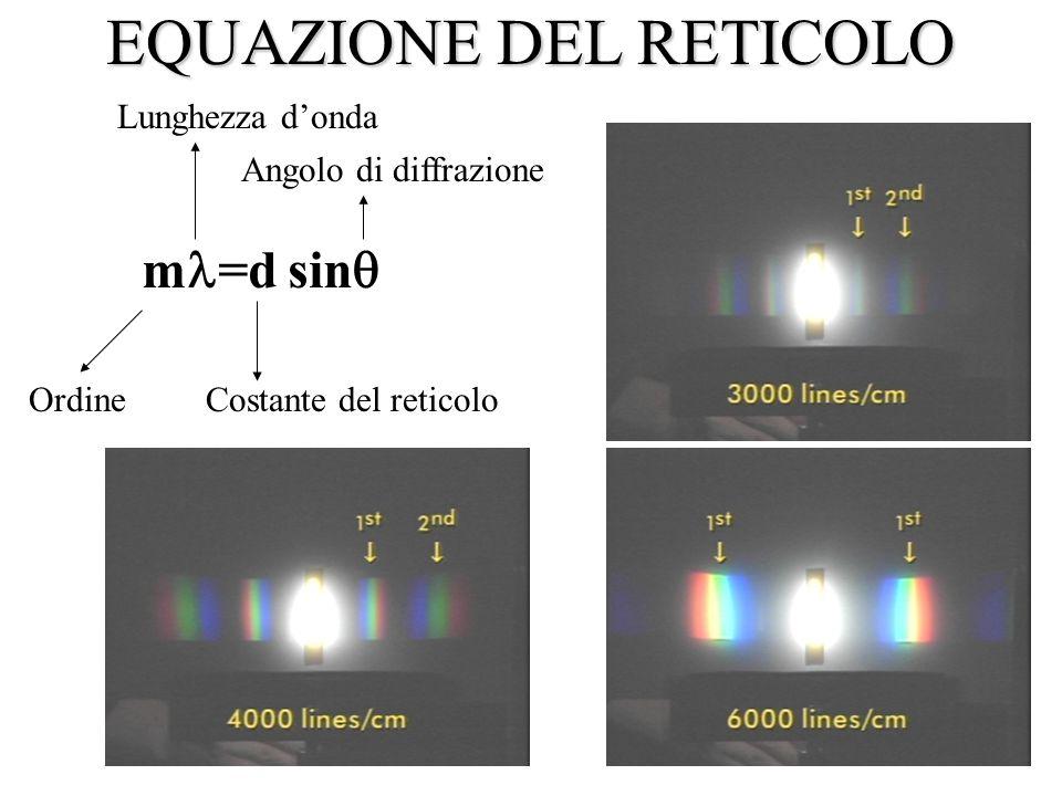 m =d sin  Ordine Lunghezza d'onda Costante del reticolo Angolo di diffrazione EQUAZIONE DEL RETICOLO