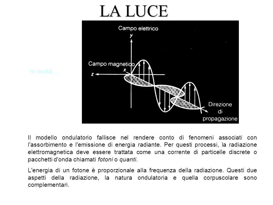 7 Il modello ondulatorio fallisce nel rendere conto di fenomeni associati con l assorbimento e l emissione di energia radiante.
