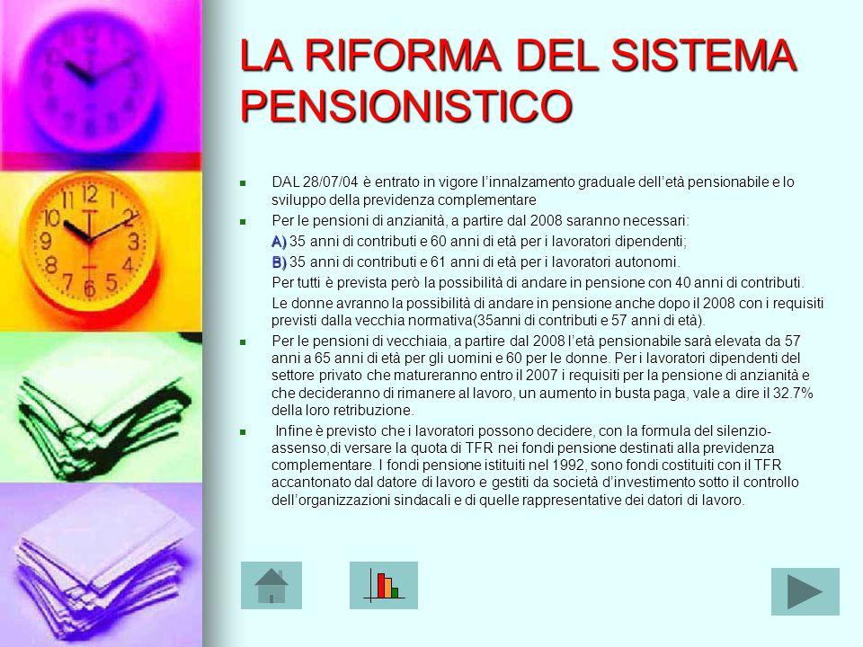 LA RIFORMA DEL SISTEMA PENSIONISTICO DAL 28/07/04 è entrato in vigore l'innalzamento graduale dell'età pensionabile e lo sviluppo della previdenza complementare Per le pensioni di anzianità, a partire dal 2008 saranno necessari: A) 35 anni di contributi e 60 anni di età per i lavoratori dipendenti; B) 35 anni di contributi e 61 anni di età per i lavoratori autonomi.