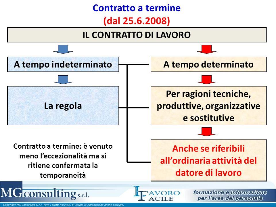 Contratto a termine (dal 25.6.2008) IL CONTRATTO DI LAVORO A tempo indeterminatoA tempo determinato La regola Per ragioni tecniche, produttive, organi