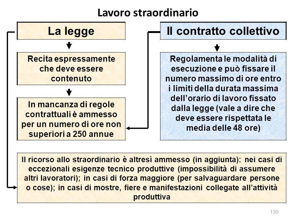 Lavoro straordinario La leggeIl contratto collettivo Recita espressamente che deve essere contenuto Regolamenta le modalità di esecuzione e può fissar