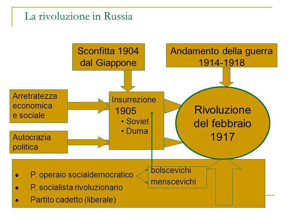  P. operaio socialdemocratico  P. socialista rivoluzionario  Partito cadetto (liberale) bolscevichi menscevichi La rivoluzione in Russia Arretratez