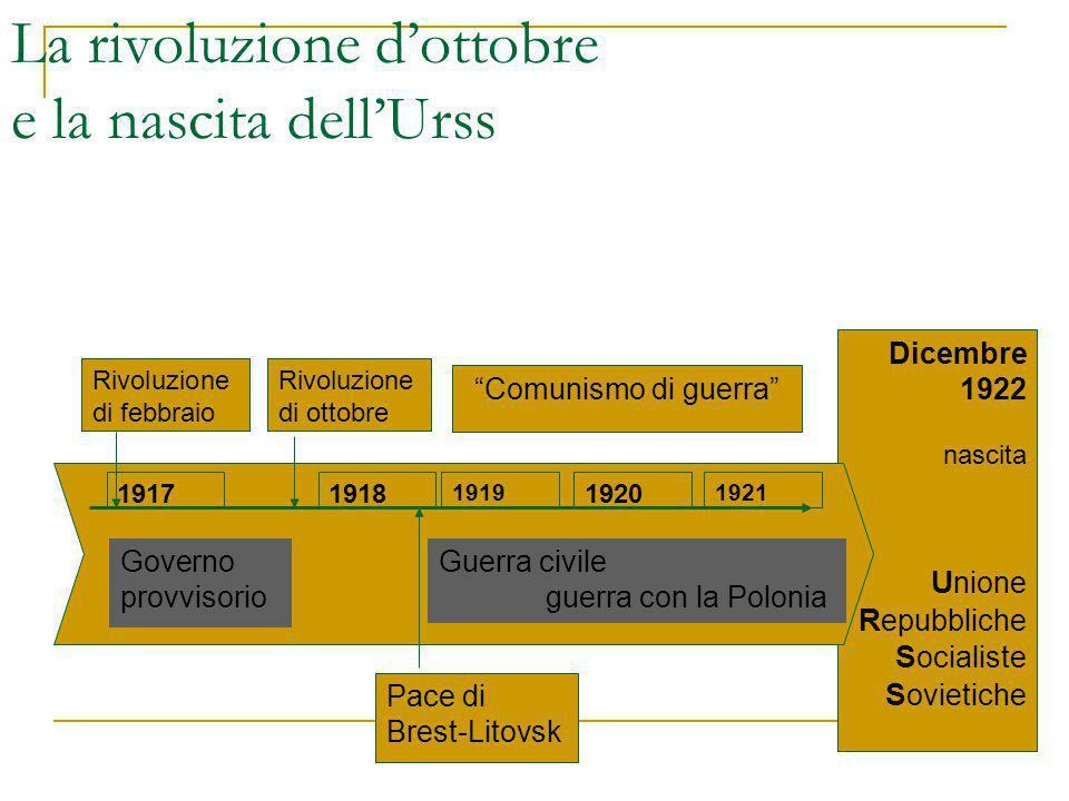 Dicembre 1922 nascita U nione R epubbliche S ocialiste S ovietiche 191719181920 19211919 La rivoluzione d'ottobre e la nascita dell'Urss Guerra civile