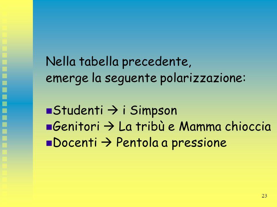 23 Nella tabella precedente, emerge la seguente polarizzazione: Studenti  i Simpson Genitori  La tribù e Mamma chioccia Docenti  Pentola a pression