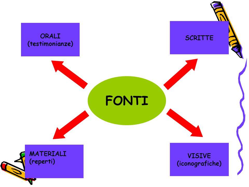 FONTI ORALI (testimonianze) SCRITTE VISIVE (iconografiche) MATERIALI (reperti)