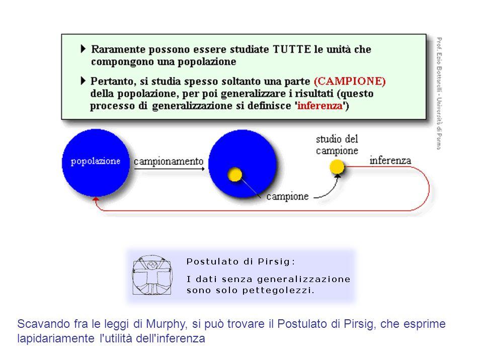 Scavando fra le leggi di Murphy, si può trovare il Postulato di Pirsig, che esprime lapidariamente l utilità dell inferenza
